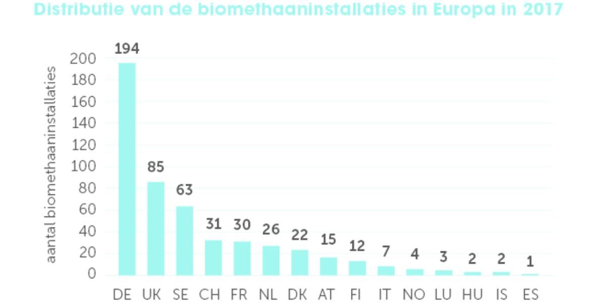 Grafiek Biomethaaninstallaties